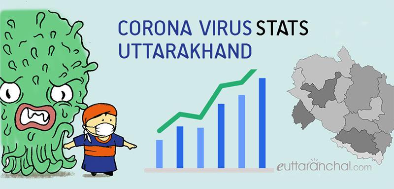 Uttarakhand Coronavirus Stats and Updates